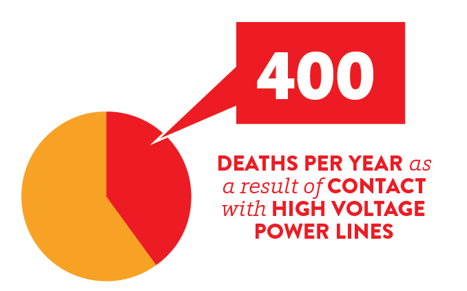 400 deaths per year as a result of contact with high voltage power lines