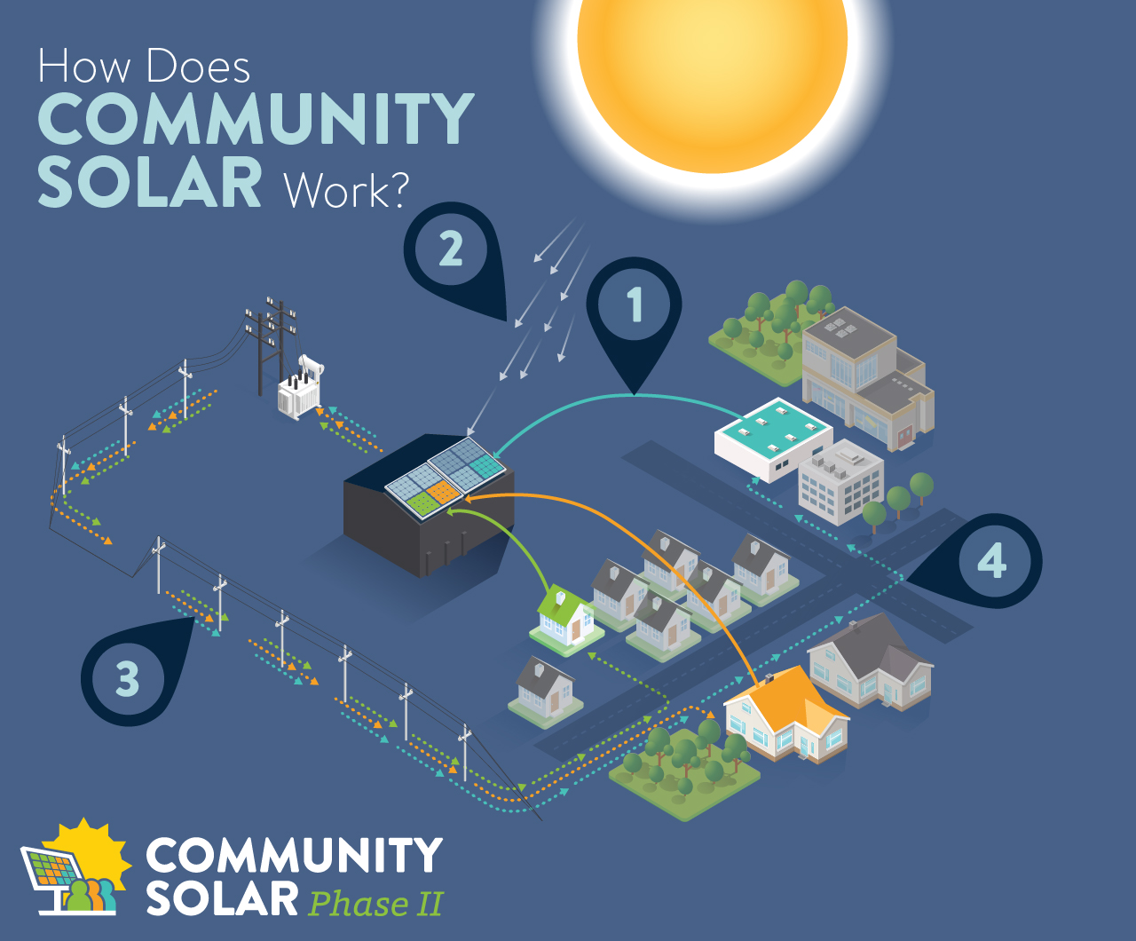 Community Solar Phase II
