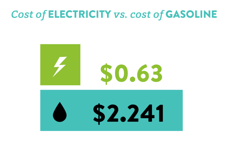 Cost of electricity vs cost of gasoline