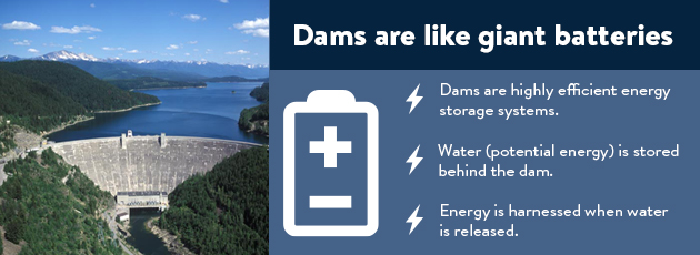 Dams are like giant batteries