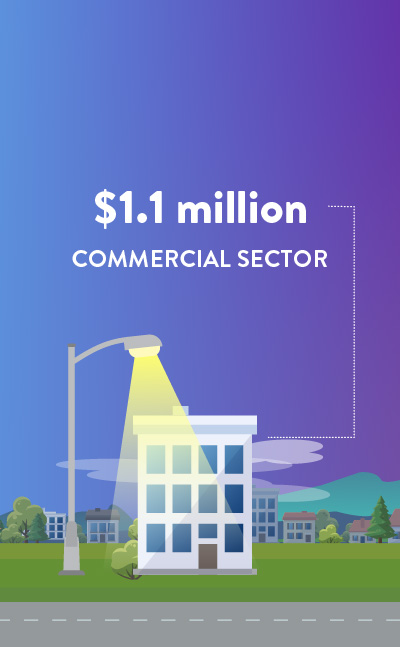 $1.1 million in the Commercial Sector (lighting and custom projects with the Co-op's commercial and industrial members)