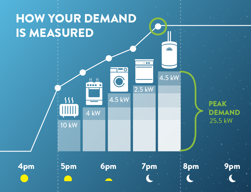 How Your Demand is Measured
