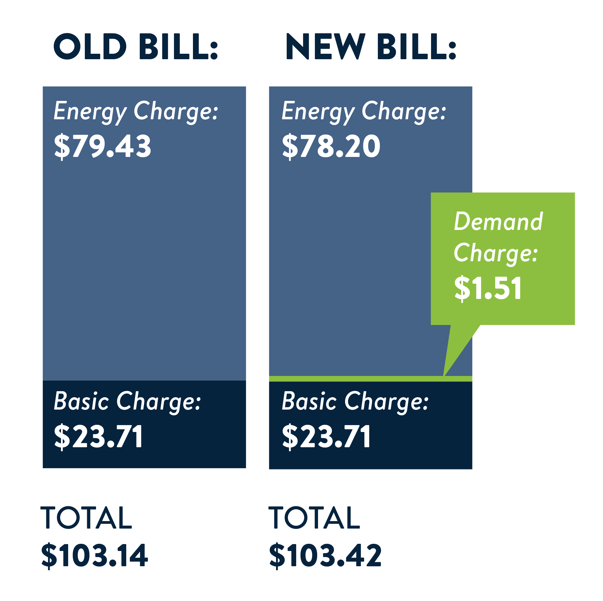 Old Bill vs New Bill