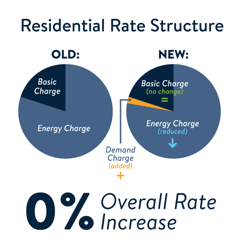 Residential Rate Structure