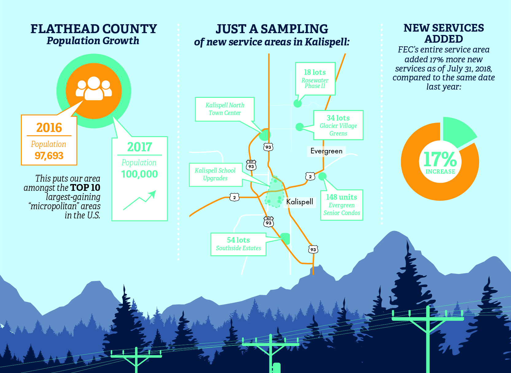 Flathead County Growth adds New Electric Services