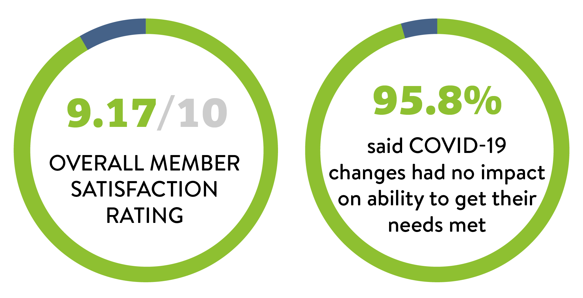 9.17/10 Overall Member Satisfaction Rating, 95.8% said COVID-19 changes had no impact on ability to get their needs met.