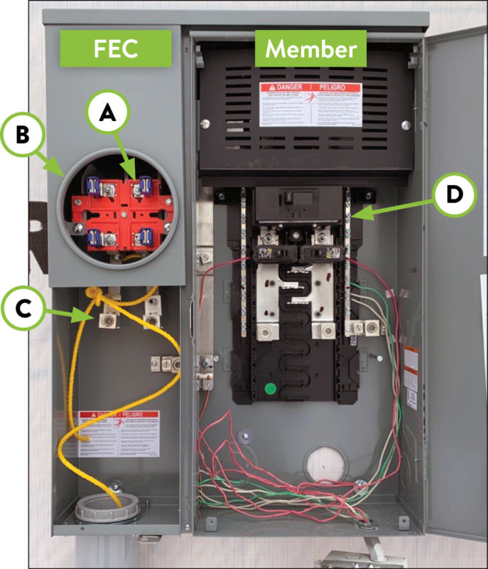 Meter Base that contains a main disconnect breaker on the Member side of the meter, and 4 terminal, ring type, and wire landing lugs on the FEC side of the meter.